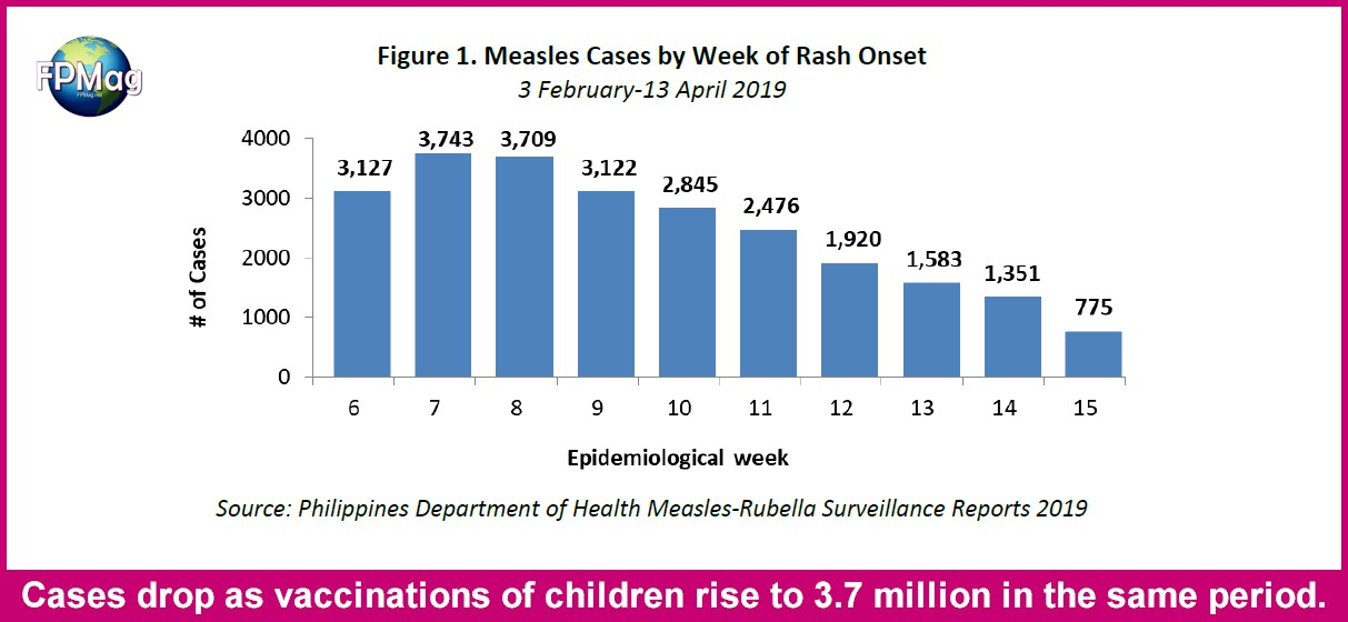 Philippines DoH deserves praise but needs to hit 95% vaccination.