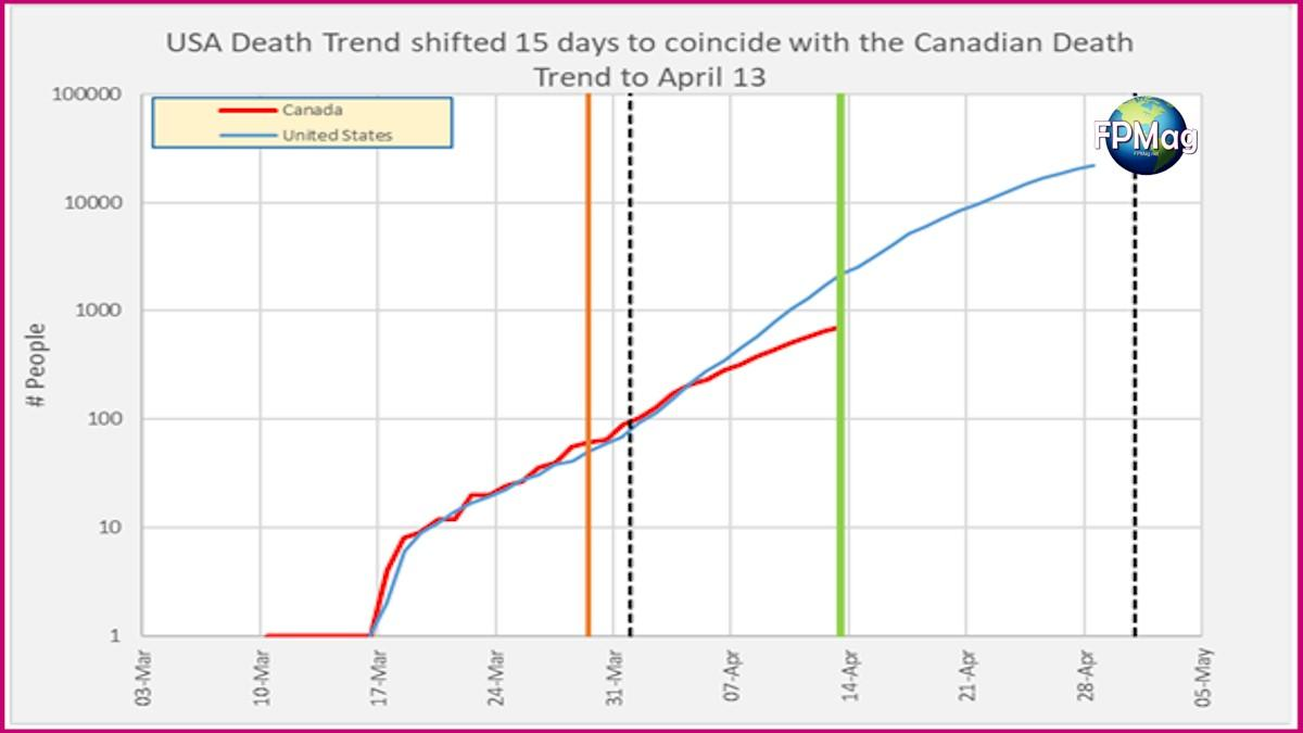 1b: USA death trend displaced by 15 days to coincide with the Canada curve. The vertical orange line is the amber alert date for social distancing.