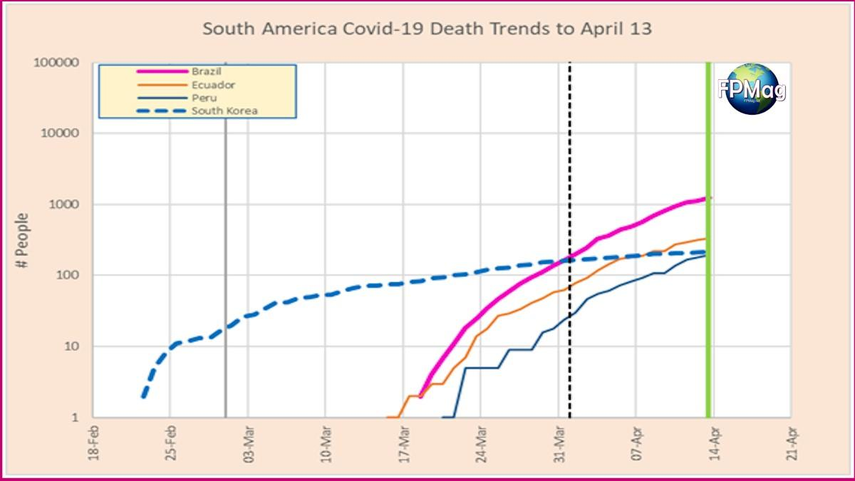 2: Death trends for South American countries that had more than 100 deaths on April 13. South Korea trend is included for reference.
