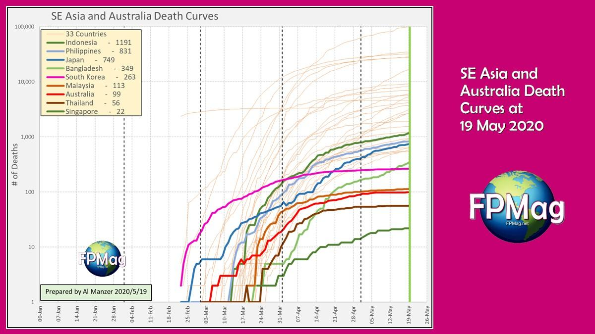 Click the image for higher resolution. Southeast Asia and Australia's calculated Death Curves up to 19 May 2020